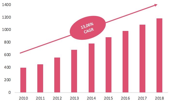 Vækst i antallet af butikker