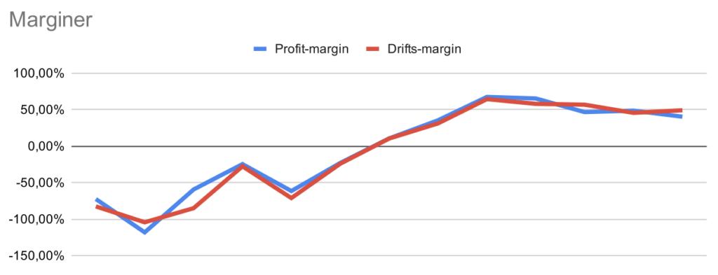 analyse af genmab profit marginer