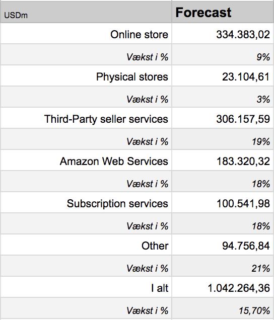 Amazon analyse fremskrivning af omsætning