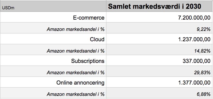 Amazon analyse fremtidig markedsandel