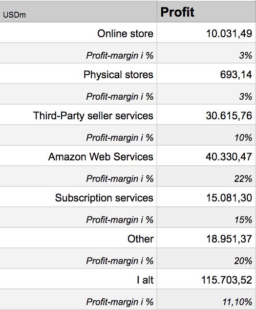 Amazon analyse profit