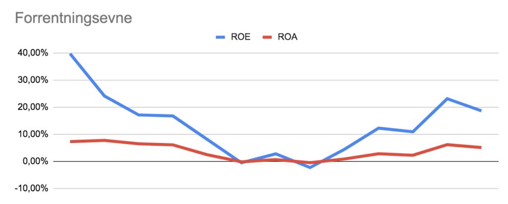 Amazon analyse udvikling i forrentning af ROE og ROA