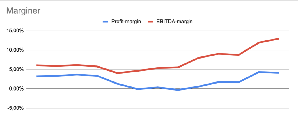 Amazon udvikling i profit-margin og EBITDA-margin
