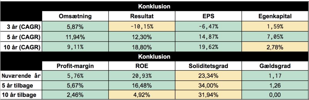 Vestas aktie regnskab analyse