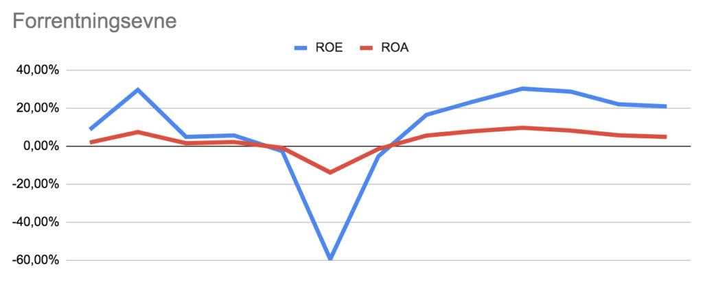 Vestas analyse forrentningsevne