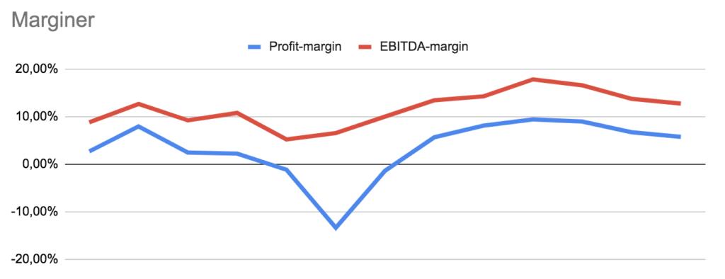Vestas analyse regnskab marginer