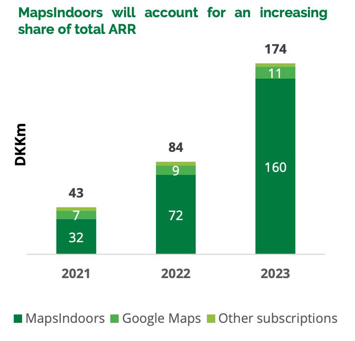 MapsPeople fremtidig vækst