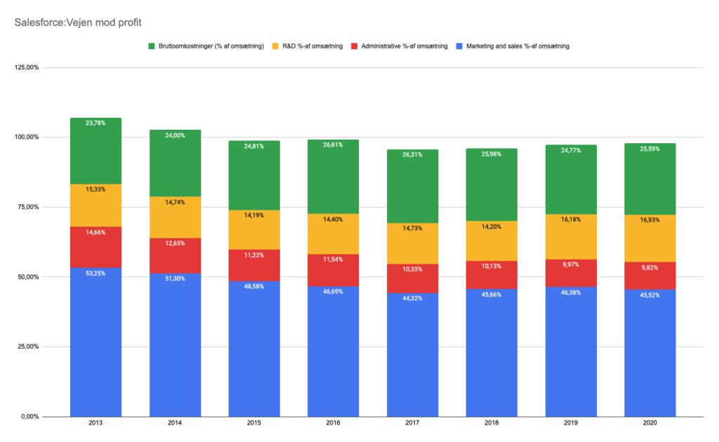 Salesforce omkostning og omsætning